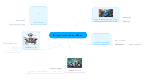 Mind Map: La importancia del acto de leer