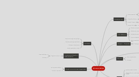 Mind Map: BEHAVIORISM