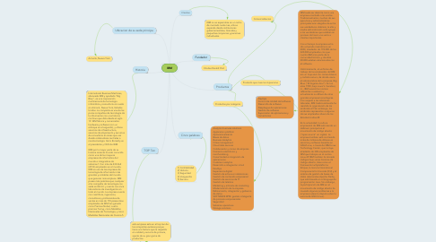 Mind Map: IBM