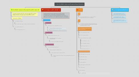 Mind Map: การหาประสิทธิภาพของบทเรียนคอมพิวเตอร์ช่วยสอน