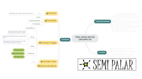 Mind Map: TRIAL SISWA MUTASI (JENJANG SD)