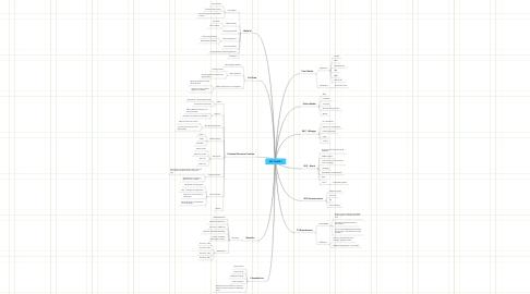 Mind Map: SKC PHASE I
