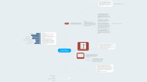 Mind Map: Copy of Genetik Studiet af biologisk arv