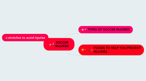 Mind Map: SOCCER INJURIES