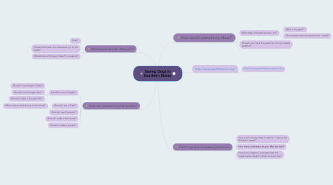 Mind Map: Saving Dogs In Southern States