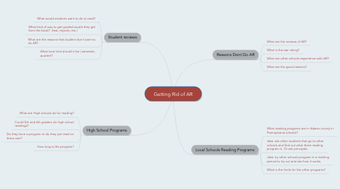 Mind Map: Getting Rid of AR