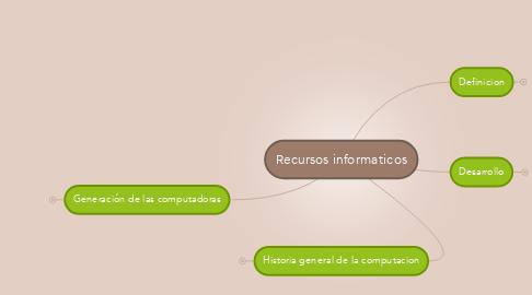 Mind Map: Recursos informaticos
