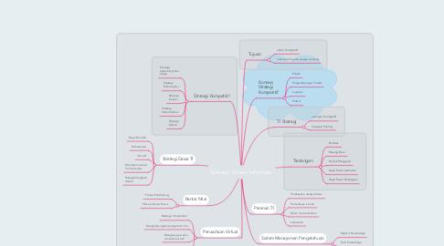 Mind Map: Strategi Sistem Informasi