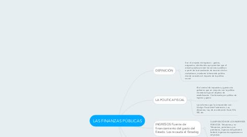 Mind Map: LAS FINANZAS PÚBLICAS
