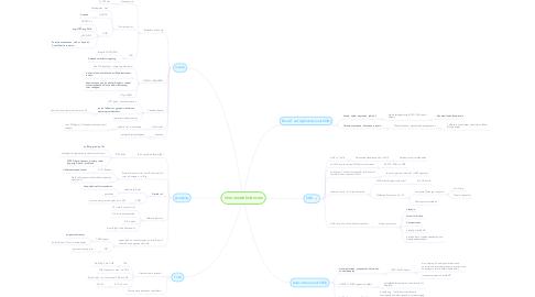 Mind Map: Immunodeficiencies