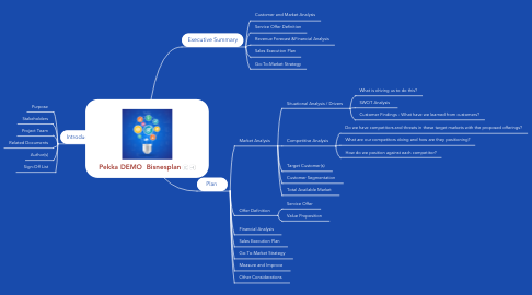 Mind Map: Pekka DEMO  Bisnesplan