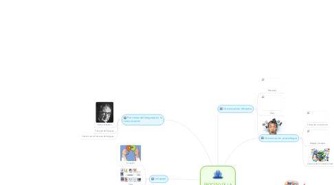 Mind Map: PROCESO DE LA COMUNICACIÓN