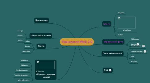 Mind Map: Технология Web 2.0