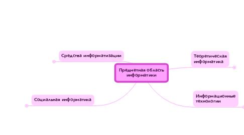 Mind Map: Предметная областьинформатики