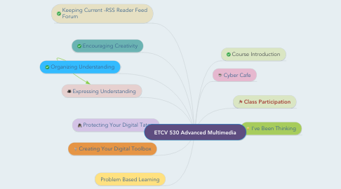Mind Map: ETCV 530 Advanced Multimedia