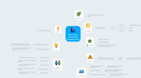 Mind Map: Absorción y Aprendizaje Organizacional