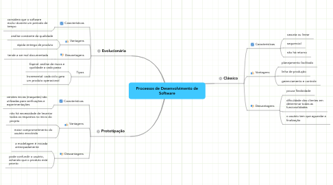 Mind Map: Processos de Desenvolvimento de Software