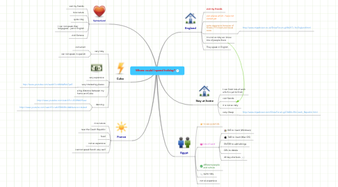 Mind Map: Where could I spend holiday?