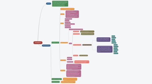 Mind Map: Anestésicos