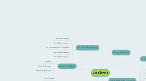 Mind Map: Les déchets