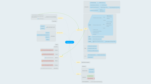 Mind Map: NewForma API