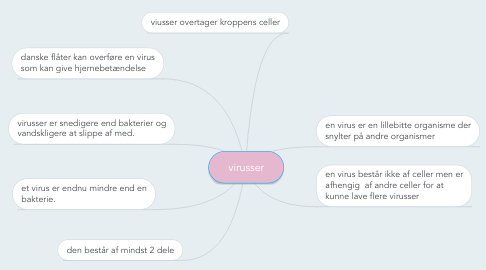 Mind Map: virusser