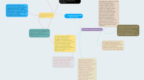 Mind Map: 1.Причины начала второй мировой войны