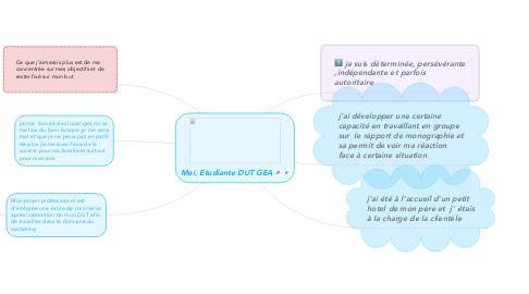 Mind Map: Moi, Etudiante DUT GEA