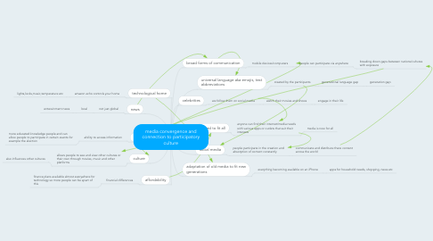 Mind Map: media convergence and connection to participatory culture