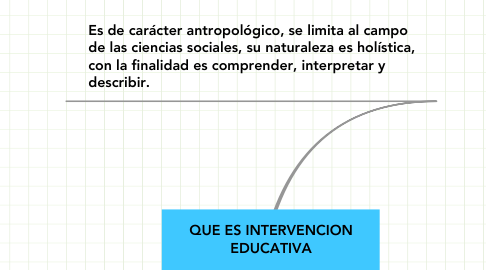 Mind Map: QUE ES INTERVENCION EDUCATIVA