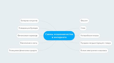 Mind Map: Схемы мошенничества в интернете