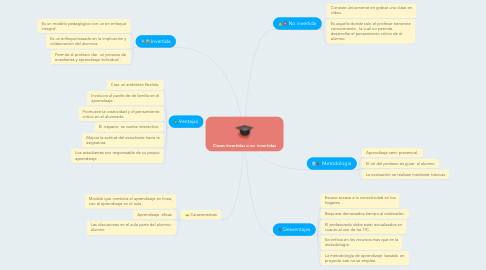 Mind Map: Clases invertidas o no  invertidas