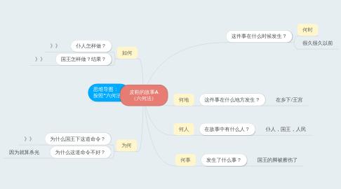 Mind Map: 皮鞋的故事A (六何法)