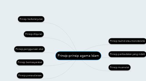 Mind Map: Prinsip-prinsip agama Islam