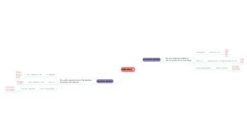 Mind Map: Adjectives