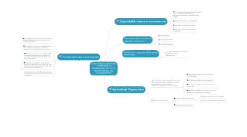 Mind Map: CAPACIDAD DE ABSORCION Y APRENDIZAJE ORGANIZACIONAL EN LA TRANSFERENCIA DEL CONOCIMIENTO