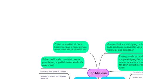 Mind Map: Ibn Khaldun