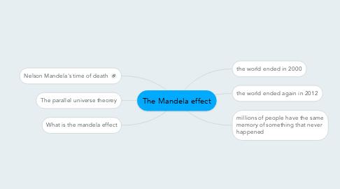 Mind Map: The Mandela effect