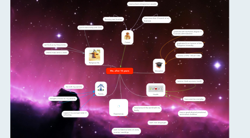 Mind Map: Me, after 10 years