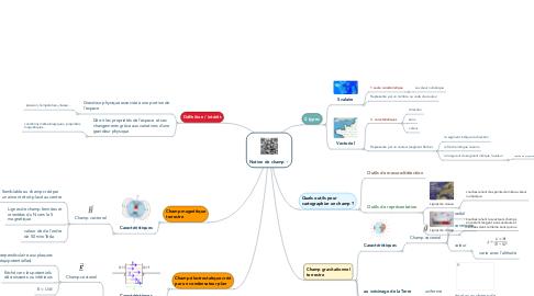 Mind Map: Notion de champ