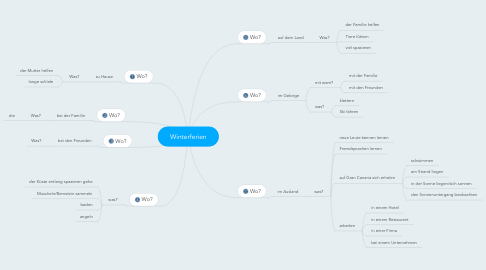 Mind Map: Winterferien