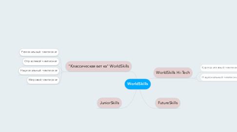Mind Map: WorldSkills