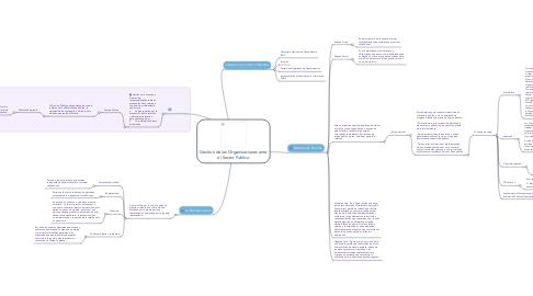 Mind Map: Gestion de las Organizaciones ante el Sector Publico