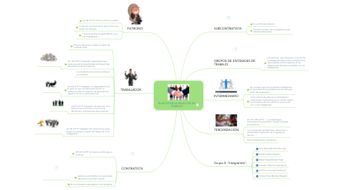Mind Map: SUJETOS DE LA RELACIÓN DE TRABAJO