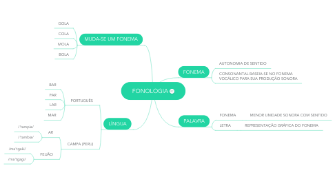 Mind Map: FONOLOGIA