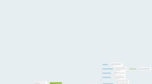 Mind Map: Concepto jurídico fundamentales