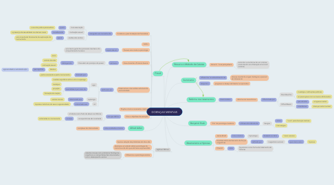 Mind Map: DOENÇAS MENTAIS
