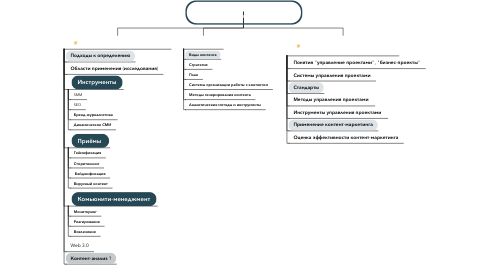 Mind Map: Контент-маркетинг как средство управления бизнес-проектами