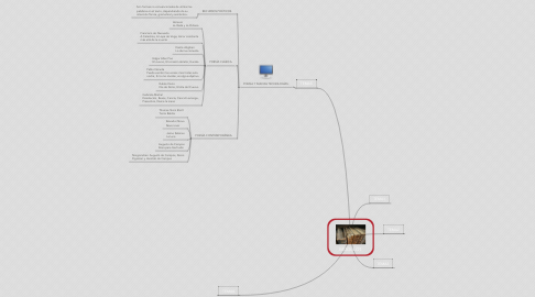 Mind Map: MODULO1