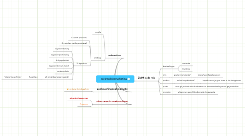 Mind Map: zoekmachinemarketing